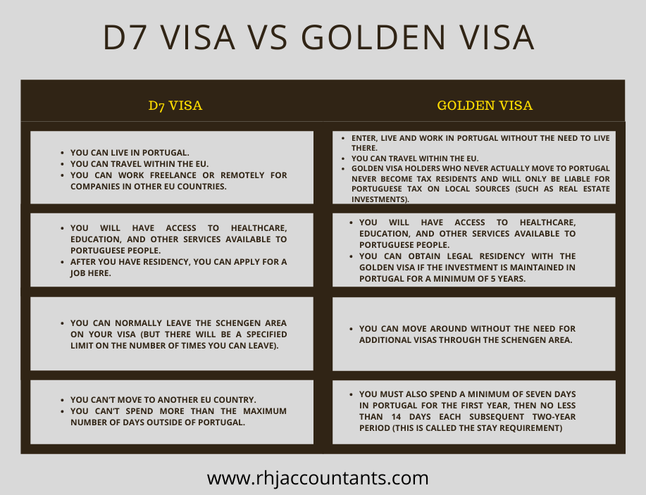 D7Visa-Portugal-vs-Golden-Visa