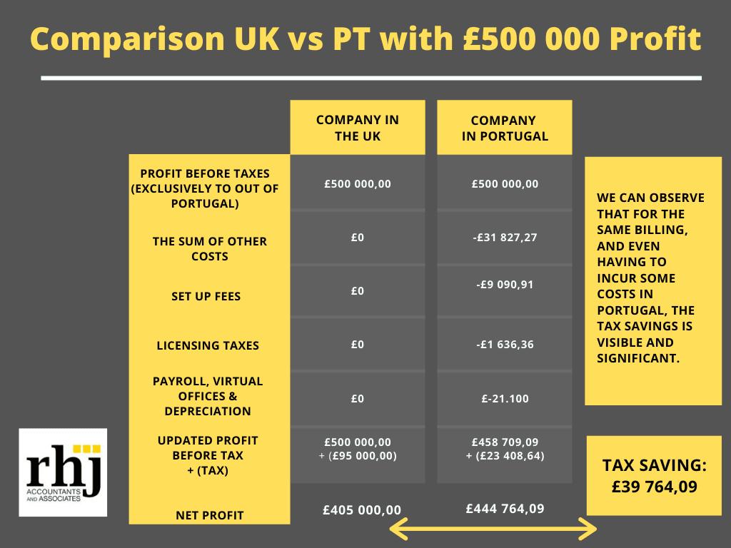 RHJ-corporation-taxes-savings-UK-Portugal